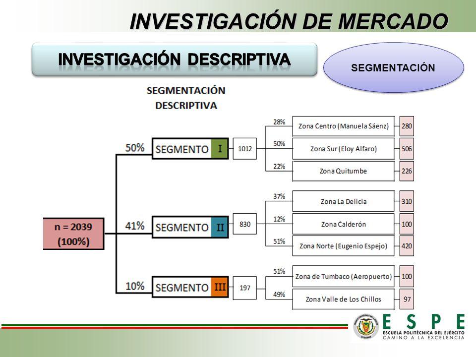 INVESTIGACIÓN DE MERCADO Oferta Demanda Demanda Insatisfecha Proyección Demanda Insatisfecha PRONÓSTICO