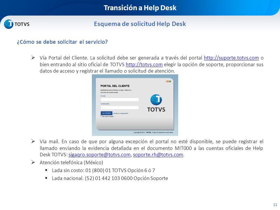 Transición a Help Desk Esquema de solicitud Help Desk 11 ¿Cómo se debe solicitar el servicio.