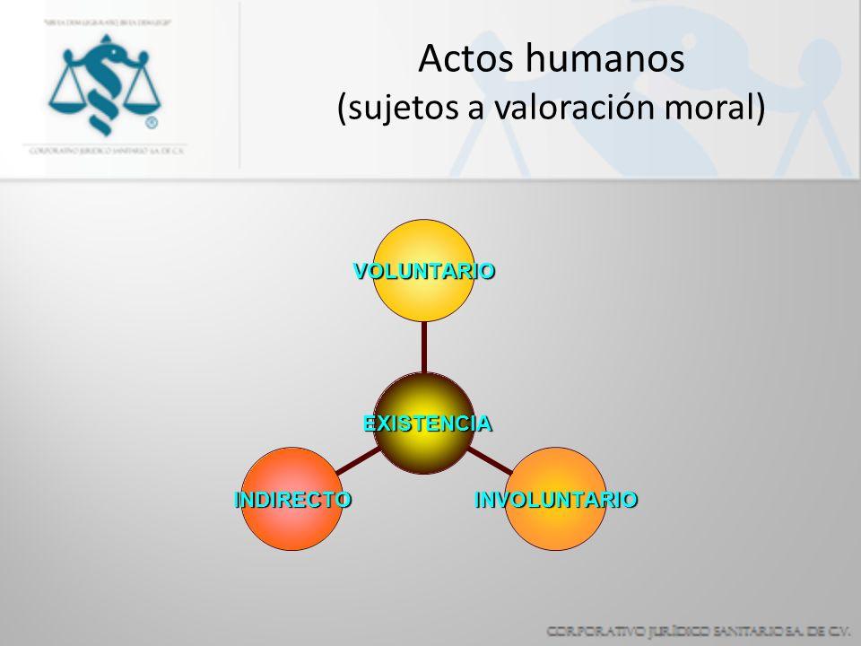 Actos humanos (sujetos a valoración moral) EXISTENCIA EXISTENCIA VOLUNTARIO INVOLUNTARIOINDIRECTO
