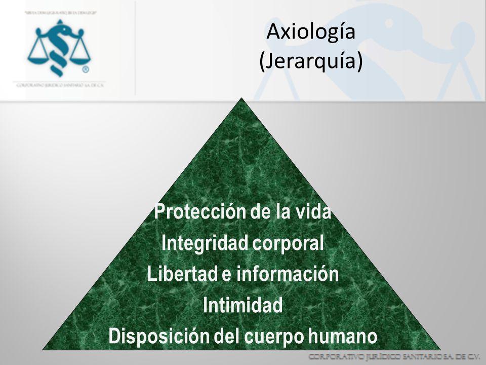 Axiología (Jerarquía) Protección de la vida Integridad corporal Libertad e información Intimidad Disposición del cuerpo humano