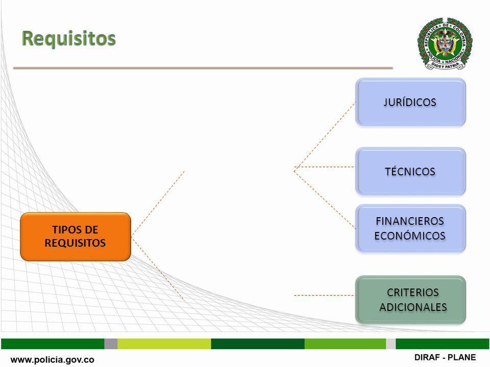 MÍNIMOSCALIFICABLES TIPOS DE REQUISITOS JURÍDICOS TÉCNICOS FINANCIEROS ECONÓMICOS CRITERIOS ADICIONALES