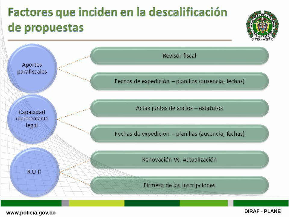 Capacidad representante legal Aportes parafiscales R.U.P.