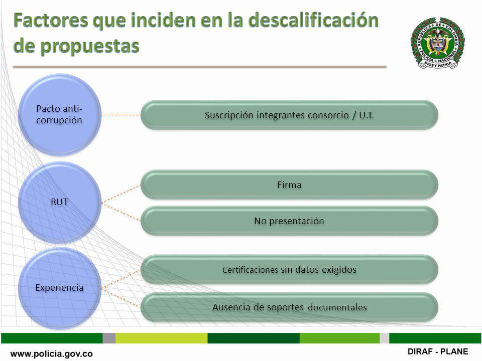 RUT Pacto anti- corrupción Experiencia Suscripción integrantes consorcio / U.T.