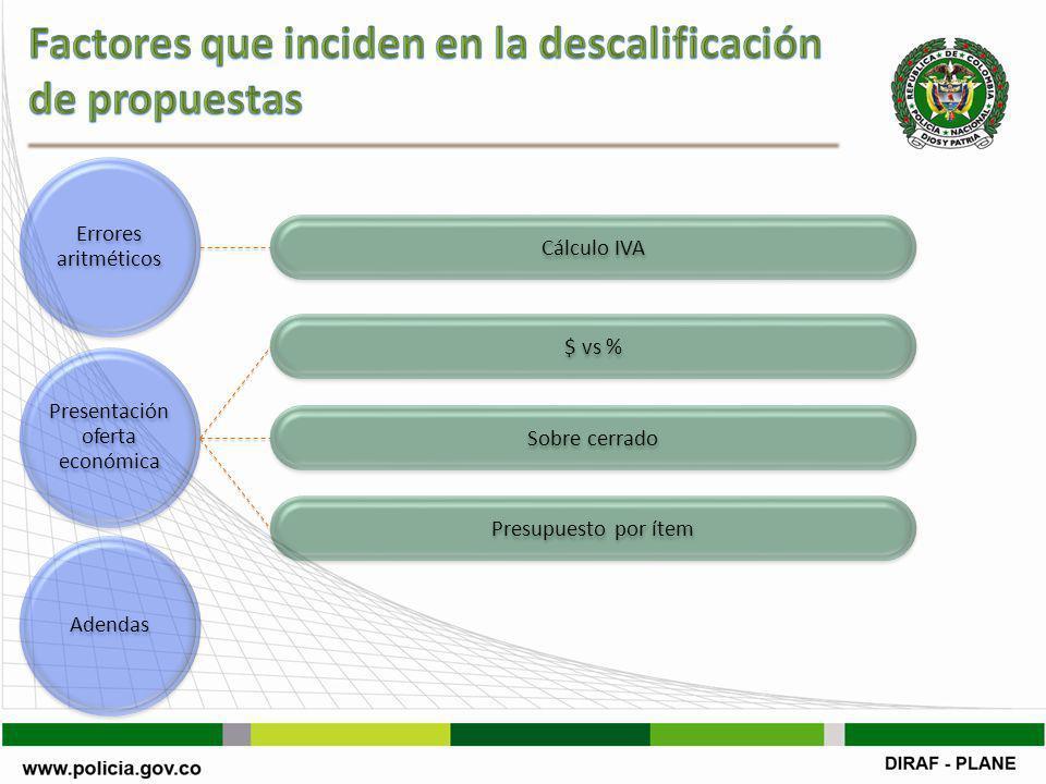 Presentación oferta económica Errores aritméticos Adendas Cálculo IVA $ vs % Sobre cerrado Presupuesto por ítem