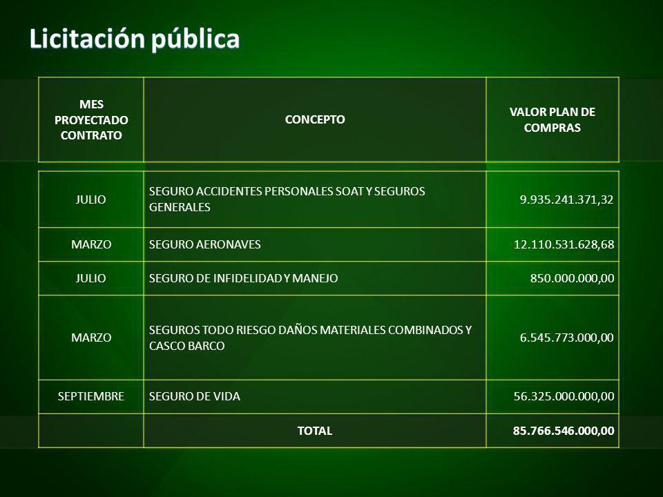 MES PROYECTADO CONTRATO CONCEPTO VALOR PLAN DE COMPRAS JULIO SEGURO ACCIDENTES PERSONALES SOAT Y SEGUROS GENERALES 9.935.241.371,32 MARZOSEGURO AERONAVES12.110.531.628,68 JULIOSEGURO DE INFIDELIDAD Y MANEJO850.000.000,00 MARZO SEGUROS TODO RIESGO DAÑOS MATERIALES COMBINADOS Y CASCO BARCO 6.545.773.000,00 SEPTIEMBRESEGURO DE VIDA56.325.000.000,00 TOTAL85.766.546.000,00