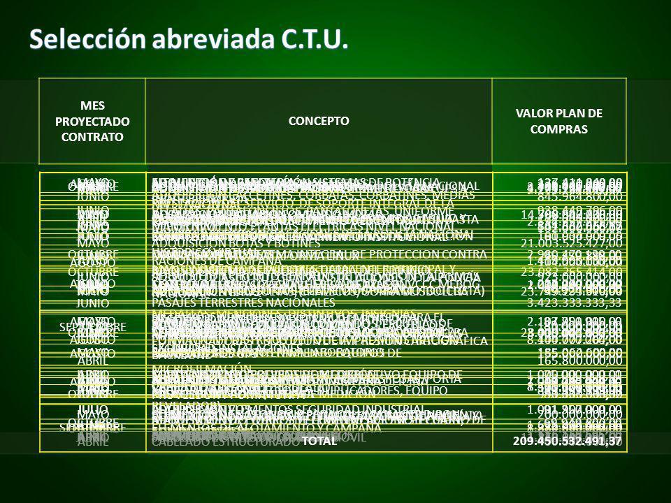 MES PROYECTADO CONTRATO CONCEPTO VALOR PLAN DE COMPRAS MAYOSISTEMA DE ENLACE IP RED DE EMISORAS POLICÍA NACIONAL300.000.000,00 MAYO ESTUDIOS DE MEDICIONES DE NIVELES DE EXPOSICIÓN A CAMPOS ELECTROMAGNÉTICOS Y MEDIDAS DE MITIGACIÓN 102.000.000,00 AGOSTO ADQUISICIÓN CIRCUITO CERRADO DE TELEVISIÓN Y ALARMAS CONTRA INCENDIOS 212.000.000,00 AGOSTO TERMOHIGOMETRO Y SISTEMA DE VENTILACIÓN AXIAL, EXTINTORES 144.777.264,00 AGOSTOADQUISICIÓN EQUIPOS Y MAQUINAS PARA OFICINA18.280.000,00 JULIOADQUISICIÓN ELEMENTOS SEGURIDAD INDUSTRIAL91.357.000,00 JUNIOPAPELERIA Y ÚTILES DE ESCRITORIO11.863.341.981,67 ABRILADQUISICIÓN ELEMENTOS DE GALA3.723.798.369,00 ABRILCAMISAS Y CAMISETAS2.594.337.211,00 OCTUBRECAMISAS Y CAMISETAS2.980.470.130,00 MAYOADQUISICIÓN CHAQUETAS, CHALECOS, GORRA BEISBOLERA23.749.233.310,00 OCTUBREADQUISICIÓN CHAQUETAS, CHALECOS, GORRA BEISBOLERA28.919.074.182,00 JUNIO ADQUISICIÓN TONFA, CINTURON, PORTA ESPOSAS, PORTA PROVEEDOR Y PORTA TONFA 8.471.474.184,00 ABRILADQUISICIÓN GORRAS Y SOMBREROS1.116.160.595,00 OCTUBREADQUISICIÓN GORRAS Y SOMBREROS3.435.415.872,00 JULIOADQUISICIÓN DOTACIÓN CIVIL14.788.547.736,00 MAYOADQUISICIÓN BOTAS Y BOTINES21.003.525.427,00 OCTUBREADQUISICIÓN BOTAS Y BOTINES23.082.265.414,00 MAYO MEDALLAS, MENCIONES, DISTINTIVOS, INSIGNIAS, CONDECORACIÓNES Y ESCUDOS 2.107.991.915,00 JUNIOELEMENTOS DE ALOJAMIENTO Y CAMPAÑA7.049.745.044,00 OCTUBREELEMENTOS DE ALOJAMIENTO Y CAMPAÑA8.824.849.787,00 JUNIO ADQUISICIÓN CALCETINES, CORBATAS, CORBATINES, MEDIAS VELADAS, PANTALONCILLOS, PANTALONETAS, UNIFORME DEPORTIVO 938.449.796,00 JULIORACIONES DE CAMPAÑA1.419.995.135,00 JULIOADQUISICIÓN ACCESORIOS (ELEMENTOS PARA MOTOCICLISTA)59.324.600,00 AGOSTOBANDERAS83.750.000,00 MAYOEQUIPOS Y REPUESTOS PARA LABORATORIO185.062.600,00 JULIOADQUISICIÓN DE TOKEN69.039.128,40 OCTUBRE ELEMENTOS DE SASTRERÍA Y PELUQUERIA Y MANTENIMIENTO EQUIPO SASTRERÍA 69.949.800,00 MAYOELEMENTOS DE CAFETERÍA,127.411.840,00 JUNIO OUTSOURCING MANTENIMIENTO INTEGRAL PREVENTIVO Y CORRECTIVO