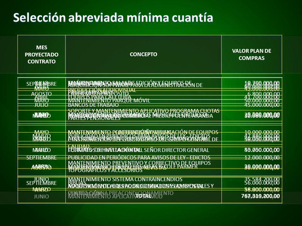 MES PROYECTADO CONTRATO CONCEPTO VALOR PLAN DE COMPRAS JULIO MANTENIMIENTO SALAS DE EDICIÓN Y EQUIPOS DE PRODUCCIÓN AUDIOVISUAL 60.000.000,00 MAYOMANTENIMIENTO PARQUE MÓVIL50.000.000,00 JULIOMANTENIMIENTO INSTRUMENTOS MUSICALES ORQUESTA20.000.000,00 MAYOMANTENIMIENTO PLOTTER DISEÑO VISUAL10.000.000,00 MARZOFORMATOS DE INVITACIÓN DEL SEÑOR DIRECTOR GENERAL40.000.000,00 AGOSTOSUSCRIPCIÓN DE PERIODICOS Y REVISTAS36.620.000,00 JULIO ADQUISICIÓN DE AIRES ACONDICONADOS Y EQUIPOS DE VENTILACIÓN 36.800.000,00 JULIOTELÉFONOS IP10.700.000,00 AGOSTOCARPA MULTIPROPÓSITO6.800.000,00 JULIOBANCOS DE TRABAJO45.000.000,00 JULIOREACTIVOS PARA LABORATORIO12.685.000,00 MARZO MANTENIMIENTO, CALIBRACIÓN Y VERIFICACIÓN DE EQUIPOS E INSTRUMENTOS DEL LABORATORIO DEL GRUPO CONTROL DE CALIDAD 58.000.000,00 MARZOMANTENIMIENTO EQUIPO SDL ATLAS & COLE PARMER35.000.000,00 MARZO MANTENIMIENTO EQUIPO DE CONDICIONES AMBIENTALES Y CUARTO CABINA PREACONDICIONAMIENTO 58.000.000,00 SEPTIEMBREEQUIPOS PARA SASTRERÍA18.250.000,00 ABRILEQUIPOS PARA CAFETERÍA41.700.000,00 JUNIO SOPORTE Y MANTENIMIENTO APLICATIVO PROGRAMA CUOTAS PARTES PENSIONALES 9.500.000,00 MARZOPUBLICIDAD EN PERIÓDICOS PARA AVISOS DE LEY - EDICTOS47.880.000,00 SEPTIEMBREPUBLICIDAD EN PERIÓDICOS PARA AVISOS DE LEY - EDICTOS12.000.000,00 JUNIOMANTENIMIENTO SISTEMA CONTRAINCENDIOS35.584.200,00 JUNIOMANTENIMIENTO APLICATIVO SIAMUD30.000.000,00 MAYO ADQUISICIÓN SOFTWARE PARA LA ADMINISTRACIÓN DE PAGOS ESPECIALES 43.000.000,00 MARZOREALIZACIÓN AVALÚO COMERCIAL PREDIO PUENTE ARANDA30.000.000,00 JULIOACCESORIOS PERIFERICOS Y EQUIPOS DE COMUNICACIÓN30.050.000,00 JULIOLECTORES DE HUELLA DIGITAL53.750.000,00 ABRIL MANTENIMIENTO PREVENTIVO Y CORRECTIVO DE EQUIPOS TOPOGRÁFICOS Y ACCESORIOS 20.000.000,00 SEPTIEMBREBIBLIAS56.000.000,00 TOTAL767,319,200.00