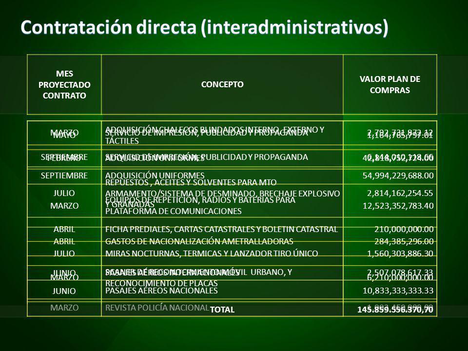 MES PROYECTADO CONTRATO CONCEPTO VALOR PLAN DE COMPRAS MAYO ADQUISICIÓN CHALECOS BLINDADOS INTERNO, EXTERNO Y TÁCTILES 1,164,765,797.01 FEBREROADQUISICIÓN UNIFORMES42,818,752,724.00 SEPTIEMBREADQUISICIÓN UNIFORMES54,994,229,688.00 MARZO EQUIPOS DE REPETICIÓN, RADIOS Y BATERÍAS PARA PLATAFORMA DE COMUNICACIONES 12,523,352,783.40 ABRILGASTOS DE NACIONALIZACIÓN AMETRALLADORAS284,385,296.00 MARZO SCANER DE RECONOCIMIENTO MÓVIL URBANO, Y RECONOCIMIENTO DE PLACAS 6,210,000,000.00 MARZOREVISTA POLICÍA NACIONAL1,002,450,000.00 MARZOSERVICIO DE IMPRESIÓN, PUBLICIDAD Y PROPAGANDA2,792,731,872.12 SEPTIEMBRESERVICIO DE IMPRESIÓN, PUBLICIDAD Y PROPAGANDA6,144,010,118.66 JULIO REPUESTOS, ACEITES Y SOLVENTES PARA MTO ARMAMENTO/SISTEMA DE DESMINADO, BRECHAJE EXPLOSIVO Y GRANADAS 2,814,162,254.55 ABRILFICHA PREDIALES, CARTAS CATASTRALES Y BOLETIN CATASTRAL210,000,000.00 JULIOMIRAS NOCTURNAS, TERMICAS Y LANZADOR TIRO ÚNICO1,560,303,886.30 JUNIOPASAJES AÉREOS INTERNACIONALES2,507,078,617.33 JUNIOPASAJES AÉREOS NACIONALES10,833,333,333.33 TOTAL145.859.556.370,70