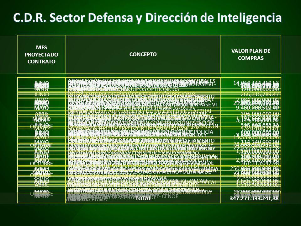 MES PROYECTADO CONTRATO CONCEPTO VALOR PLAN DE COMPRAS JULIOKIT DE HERRAMIENTAS EQUIPOS OPTRÓNICOS120,000,000.00 MAYOGRANADAS DE ATURDIMIENTO Y DE HUMO360,000,000.00 JUNIO SISTEMA DE TIRO DE PRECISIÓN DE LARGO ALCANCE Y MUNICIONES 400,000,000.00 JULIOREPUESTOS PARA PISTOLAS (CAÑONES)100,000,000.00 JUNIOSUMINISTRO COMBUSTIBLE18,353,490,141.92 ABRILCONVERSIÓN A GAS VEHÍCULOS DIRAF2,670,800,000.00 JUNIOMANTENIMIENTO EQUIPO AUTOMOTOR SUZUKI343,219,153.33 JUNIOMANTENIMIENTO EQUIPO AUTOMOTOR TODAS MARCAS975,000,000.00 JUNIOMANTENIMIENTO EQUIPO AUTOMOTOR TOYOTA1,191,666,666.67 JUNIOMANTENIMIENTO EQUIPO AUTOMOTOR TANQUETAS3,683,333,333.33 JUNIOMANTENIMIENTO EQUIPO AUTOMOTOR CHEVROLET1,300,000,000.00 MARZO SISTEMA DE GESTIÓN DE VALOR AGREGADO Y CÁMARA LIMPIA PARA INVESTIGACION FORENSE 2,000,000,000.00 JULIOADQUISICIÓN EQUIPO AUTOMOTOR30,247,500,000.00 JULIO ADQUISICIÓN DE ESCUDOS PARA PROTECTORES CORPORALES ARMADURAS ESMAD 257,250,000.00 JUNIO CONSTRUCCIÓN Y DOTACIÓN COMANDO DE DEPARTAMENTO DE POLICÍA TOLIMA DETOL Y METROPOLITANA IBAGUE METIB (A) 29,091,366,917.77 JUNIO INTERVENTORIA CONSTRUCCIÓN Y DOTACIÓN COMANDO DE DEPARTAMENTO DE POLICÍA TOLIMA DETOL Y METROPOLITANA IBAGUE METIB (A) 595,897,052.23 MAYO CONSTRUCCIÓN Y DOTACIÓN COMANDO DE DEPARTAMENTO DE POLICÍA TOLIMA DETOL Y METROPOLITANA IBAGUE METIB (B) 29,450,823,175.98 MAYO INTERVENTORIA CONSTRUCCIÓN Y DOTACIÓN COMANDO DE DEPARTAMENTO DE POLICÍA TOLIMA DETOL Y METROPOLITANA IBAGUE METIB () 549,176,824.03 MAYO ADQUISICIÓN DE PREDIO PARA EL FORALECIMIENTO TECNOLÓGICO DE LA PLATAFORMA ÚNICA DE MONITOREO Y ANÁLISIS 15,970,000,000.00 JUNIODISEÑO Y CONSTRUCCIÓN REGION 814,060,144,210.53 JUNIOINTERVENTORIA DISEÑO Y CONSTRUCCIÓN REGION 8266,315,789.47 ABRIL DOTACIÓN ASCENSORES DISTRITO ESPECIAL SOACHA, METROPOLITANA DE BARRANQUILLA Y DISTRITO ESPECIAL BUENAVENTURA 306,000,000.00 MAYO DISEÑO, CONSTRUCCIÓN Y DOTACIÓN COMANDO DEPARTAMENTO POLICÍA SAN ANDRÉS 15,539,757,054.06 MAYO INTERVENTORIA DISEÑO Y CONSTRUCCIÓN COMANDO DEPA