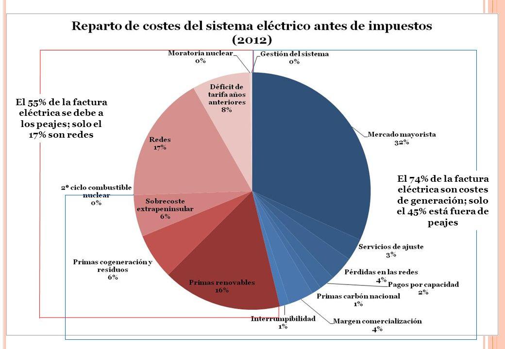 10 El 55% de la factura eléctrica se debe a los peajes; solo el 17% son redes El 74% de la factura eléctrica son costes de generación; solo el 45% est
