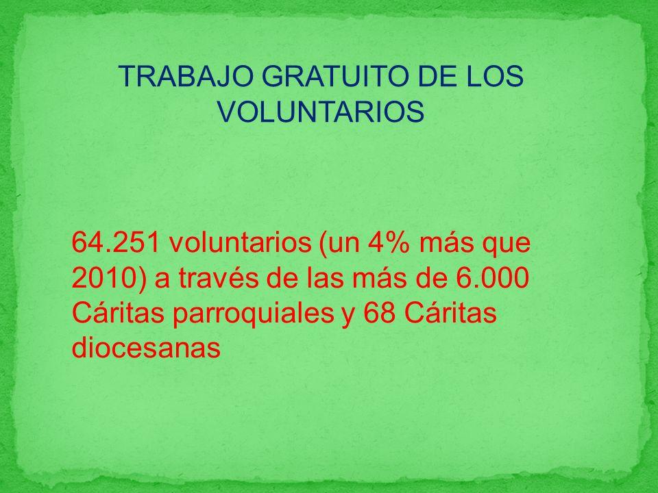 64.251 voluntarios (un 4% más que 2010) a través de las más de 6.000 Cáritas parroquiales y 68 Cáritas diocesanas TRABAJO GRATUITO DE LOS VOLUNTARIOS