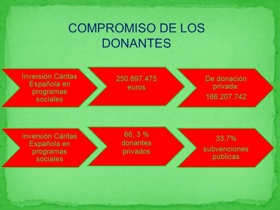 COMPROMISO DE LOS DONANTES Inversión Cáritas Española en programas sociales 250.697.475 euros De donación privada: 166.207.742 Inversión Cáritas Española en programas sociales 66, 3 % donantes privados 33,7% subvenciones públicas