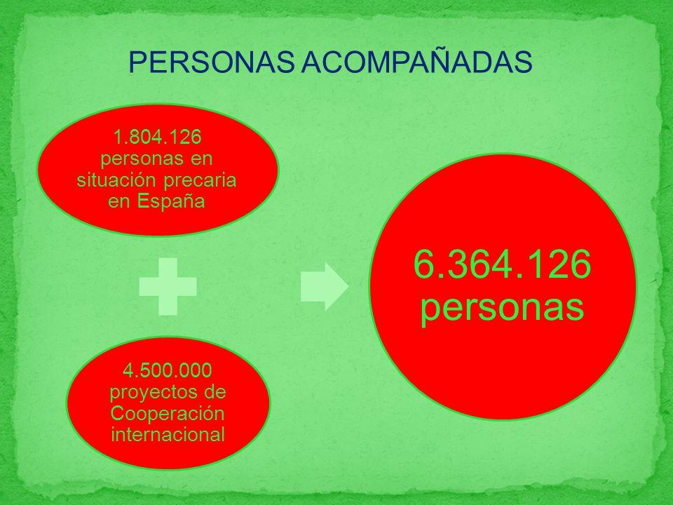 PERSONAS ACOMPAÑADAS 1.804.126 personas en situación precaria en España 4.500.000 proyectos de Cooperación internacional 6.364.126 personas
