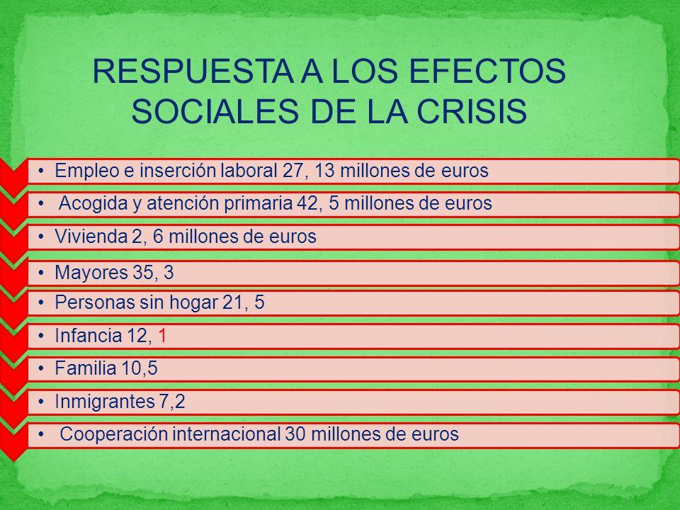 RESPUESTA A LOS EFECTOS SOCIALES DE LA CRISIS Empleo e inserción laboral 27, 13 millones de euros A Acogida y atención primaria 42, 5 millones de euro