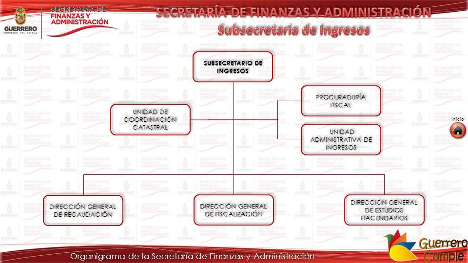 Organigrama de la Secretaría de Finanzas y Administración SUBSECRETARIO DE INGRESOS SUBSECRETARIO DE INGRESOS SUBSECRETARIO DE INGRESOS SUBSECRETARIO DE INGRESOS PROCURADURÍA FISCAL PROCURADURÍA FISCAL PROCURADURÍA FISCAL PROCURADURÍA FISCAL UNIDAD ADMINISTRATIVA DE INGRESOS UNIDAD ADMINISTRATIVA DE INGRESOS UNIDAD DE COORDINACIÓN CATASTRAL UNIDAD DE COORDINACIÓN CATASTRAL UNIDAD DE COORDINACIÓN CATASTRAL UNIDAD DE COORDINACIÓN CATASTRAL DIRECCIÓN GENERAL DE FISCALIZACIÓN DIRECCIÓN GENERAL DE FISCALIZACIÓN DIRECCIÓN GENERAL DE FISCALIZACIÓN DIRECCIÓN GENERAL DE FISCALIZACIÓN DIRECCIÓN GENERAL DE ESTUDIOS HACENDARIOS DIRECCIÓN GENERAL DE ESTUDIOS HACENDARIOS DIRECCIÓN GENERAL DE ESTUDIOS HACENDARIOS DIRECCIÓN GENERAL DE ESTUDIOS HACENDARIOS DIRECCIÓN GENERAL DE RECAUDACIÓN DIRECCIÓN GENERAL DE RECAUDACIÓN DIRECCIÓN GENERAL DE RECAUDACIÓN DIRECCIÓN GENERAL DE RECAUDACIÓN inicio