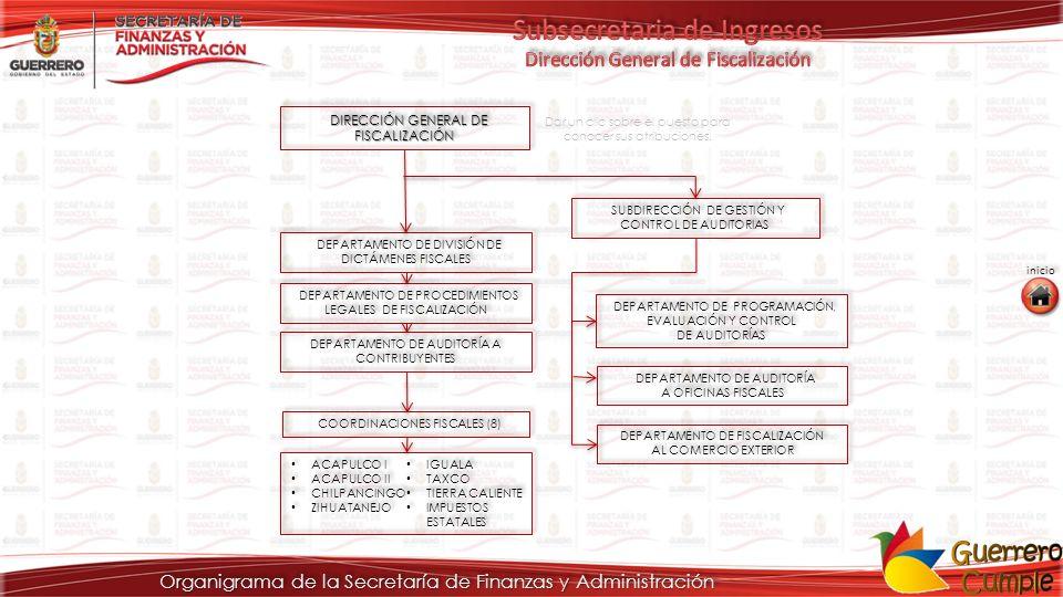 Organigrama de la Secretaría de Finanzas y Administración DIRECCIÓN GENERAL DE FISCALIZACIÓN DIRECCIÓN GENERAL DE FISCALIZACIÓN DIRECCIÓN GENERAL DE F