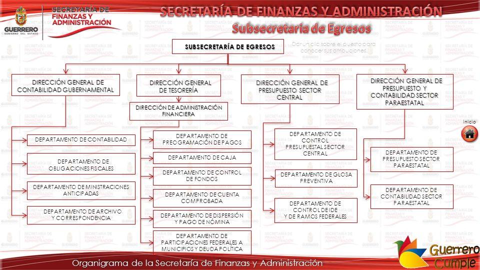Organigrama de la Secretaría de Finanzas y Administración SUBSECRETARÍA DE EGRESOS SUBSECRETARÍA DE EGRESOS DIRECCIÓN GENERAL DE TESORERÍA DIRECCIÓN GENERAL DE TESORERÍA DIRECCIÓN GENERAL DE PRESUPUESTO SECTOR CENTRAL DIRECCIÓN GENERAL DE PRESUPUESTO SECTOR CENTRAL DIRECCIÓN GENERAL DE CONTABILIDAD GUBERNAMENTAL DIRECCIÓN GENERAL DE CONTABILIDAD GUBERNAMENTAL DIRECCIÓN GENERAL DE PRESUPUESTO Y CONTABILIDAD SECTOR PARAESTATAL DIRECCIÓN GENERAL DE PRESUPUESTO Y CONTABILIDAD SECTOR PARAESTATAL DEPARTAMENTO DE CONTABILIDAD DEPARTAMENTO DE OBLIGACIONES FISCALES DEPARTAMENTO DE MINISTRACIONES ANTICIPADAS DEPARTAMENTO DE ARCHIVO Y CORRESPONDENCIA DIRECCIÓN DE ADMINISTRACIÓN FINANCIERA DIRECCIÓN DE ADMINISTRACIÓN FINANCIERA DEPARTAMENTO DE PREOGRAMACIÓN DE PAGOS DEPARTAMENTO DE CAJA DEPARTAMENTO DE CONTROL DE FONDOS DEPARTAMENTO DE CUENTA COMPROBADA DEPARTAMENTO DE DISPERSIÓN Y PAGO DE NÓMINA DEPARTAMENTO DE PARTICIPACIONES FEDERALES A MUNICIPIOS Y DEUDA POLÍTICA DEPARTAMENTO DE CONTROL PRESUPUESTAL SECTOR CENTRAL DEPARTAMENTO DE GLOSA PREVENTIVA DEPARTAMENTO DE CONTROL DE IDE Y DE RAMOS FEDERALES DEPARTAMENTO DE PRESUPUESTO SECTOR PARAESTATAL DEPARTAMENTO DE CONTABILIDAD SECTOR PARAESTATAL inicio Dar un clic sobre el puesto para conocer sus atribuciones.