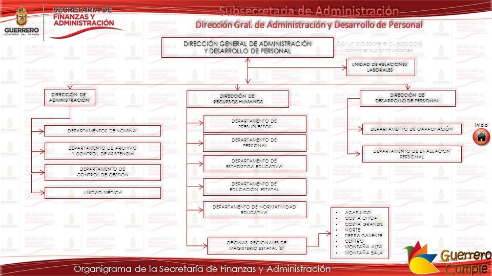 Organigrama de la Secretaría de Finanzas y Administración DIRECCIÓN DE ADMINISTRACIÓN ADMINISTRACIÓN DEPARTAMENTOS DE NÓMINA DEPARTAMENTO DE ARCHIVO Y CONTROL DE ASISTENCIA DEPARTAMENTO DE ARCHIVO Y CONTROL DE ASISTENCIA DEPARTAMENTO DE CONTROL DE GESTIÓN DEPARTAMENTO DE CONTROL DE GESTIÓN UNIDAD MÉDICA DIRECCIÓN GENERAL DE ADMINISTRACIÓN DIRECCIÓN GENERAL DE ADMINISTRACIÓN Y DESARROLLO DE PERSONAL Y DESARROLLO DE PERSONAL DIRECCIÓN GENERAL DE ADMINISTRACIÓN DIRECCIÓN GENERAL DE ADMINISTRACIÓN Y DESARROLLO DE PERSONAL Y DESARROLLO DE PERSONAL UNIDAD DE RELACIONES LABORALES LABORALES DIRECCIÓN DE RECURSOS HUMANOS RECURSOS HUMANOS DIRECCIÓN DE RECURSOS HUMANOS RECURSOS HUMANOS DIRECCIÓN DE DESARROLLO DE PERSONAL DIRECCIÓN DE DESARROLLO DE PERSONAL DEPARTAMENTO DE PRESUPUESTOS DEPARTAMENTO DE PRESUPUESTOS DEPARTAMENTO DE PERSONAL DEPARTAMENTO DE PERSONAL DEPARTAMENTO DE ESTADÍSTICA EDUCATIVA DEPARTAMENTO DE ESTADÍSTICA EDUCATIVA DEPARTAMENTO DE EDUCACIÓN ESTATAL DEPARTAMENTO DE EDUCACIÓN ESTATAL DEPARTAMENTO DE NORMATIVIDAD EDUCATIVA OFICINAS REGIONALES DE MAGISTERIO ESTATAL (8) DEPARTAMENTO DE CAPACITACIÓN DEPARTAMENTO DE EVALUACIÓN PERSONAL ACAPULCO COSTA CHICA COSTA GRANDE NORTE TIERRA CALIENTE CENTRO MONTAÑA ALTA MONTAÑA BAJA ACAPULCO COSTA CHICA COSTA GRANDE NORTE TIERRA CALIENTE CENTRO MONTAÑA ALTA MONTAÑA BAJA inicio Dar un clic sobre el puesto para conocer sus atribuciones.