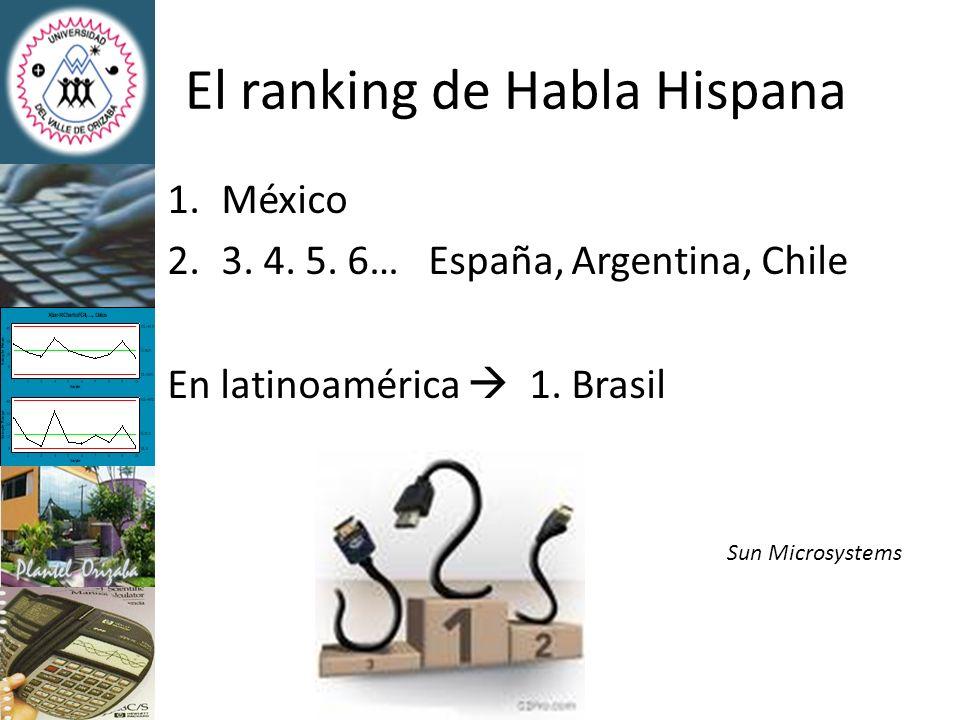 El ranking mundial Latinoamérica 1.México Innovación Asia 1.