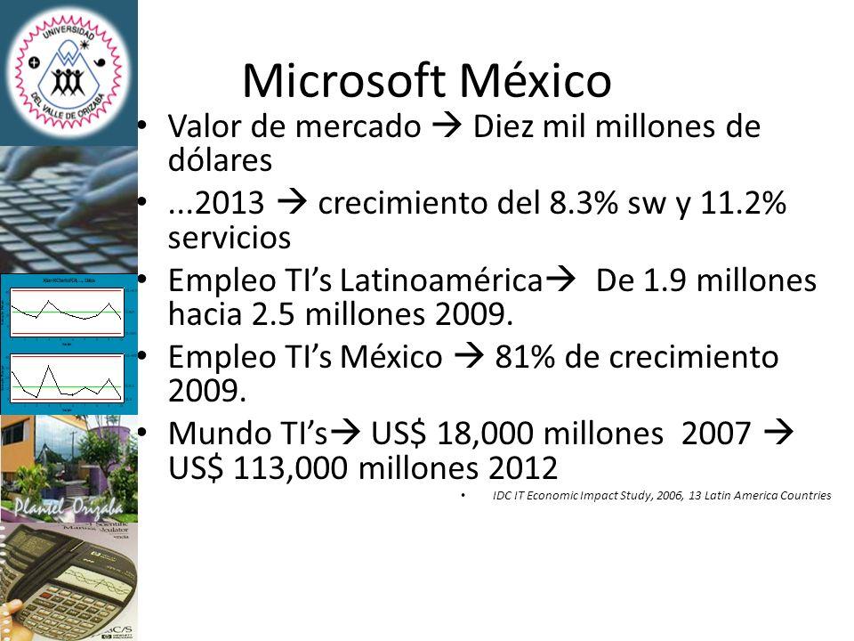 Prosoft Cinco mil millones de dólares 2013