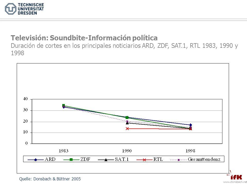 www.donsbach.net Televisión: Soundbite-Información política Duración de cortes en los principales noticiarios ARD, ZDF, SAT.1, RTL 1983, 1990 y 1998 Quelle: Donsbach & Büttner 2005