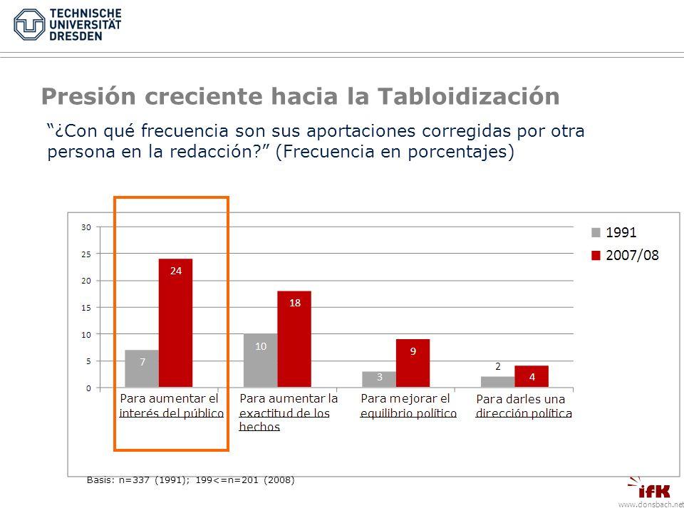 www.donsbach.net Presión creciente hacia la Tabloidización ¿Con qué frecuencia son sus aportaciones corregidas por otra persona en la redacción.
