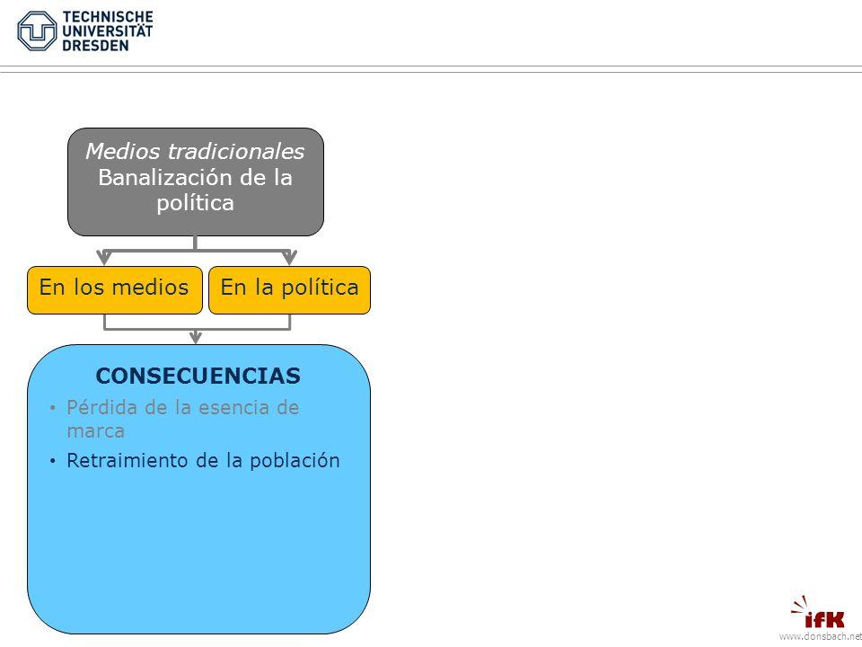 www.donsbach.net Medios tradicionales Banalización de la política En los mediosEn la política CONSECUENCIAS Pérdida de la esencia de marca Retraimiento de la población