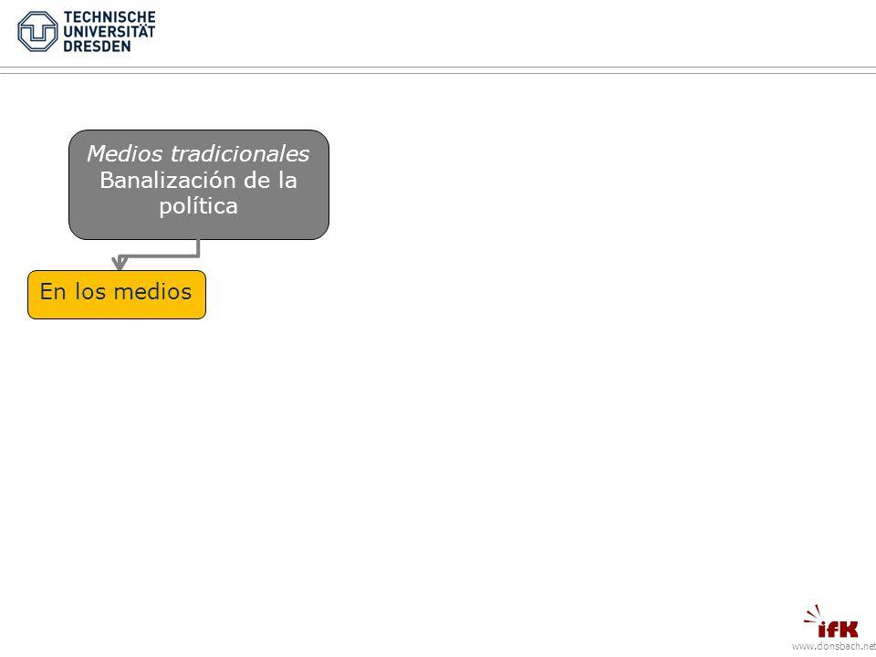 www.donsbach.net Medios tradicionales Banalización de la política En los mediosEn la política CONSECUENCIAS Pérdida de la esencia de marca Retraimiento de la población Retroceso del conocimiento