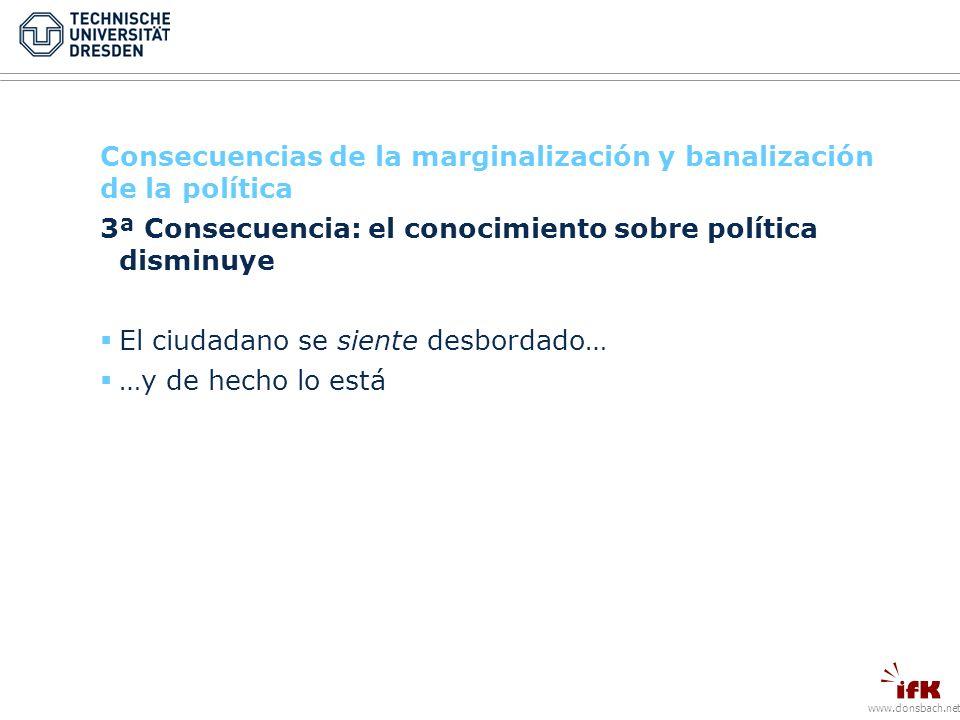 www.donsbach.net Consecuencias de la marginalización y banalización de la política 3ª Consecuencia: el conocimiento sobre política disminuye El ciudadano se siente desbordado… …y de hecho lo está