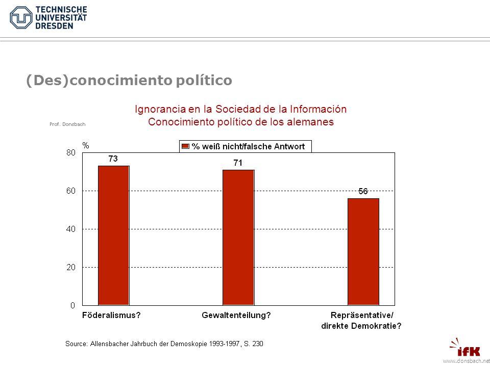 www.donsbach.net (Des)conocimiento político Ignorancia en la Sociedad de la Información Conocimiento político de los alemanes