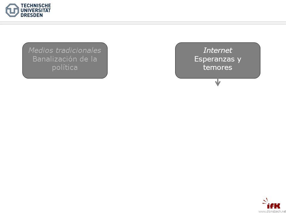 www.donsbach.net Medios tradicionales Banalización de la política Internet Esperanzas y temores