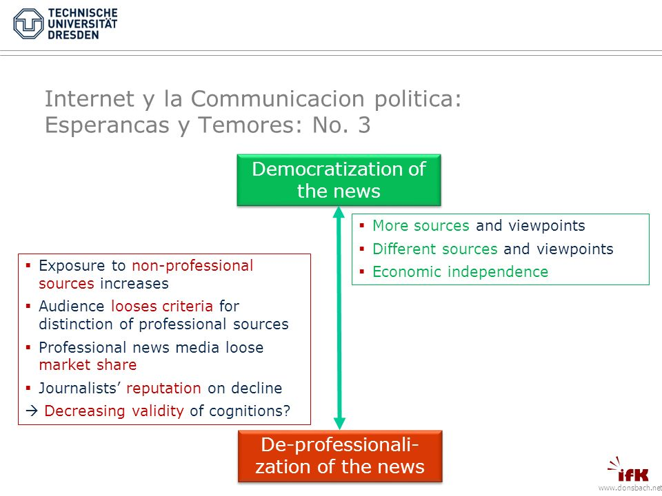 www.donsbach.net De-professionali- zation of the news Democratization of the news More sources and viewpoints Different sources and viewpoints Economic independence Exposure to non-professional sources increases Audience looses criteria for distinction of professional sources Professional news media loose market share Journalists reputation on decline Decreasing validity of cognitions.