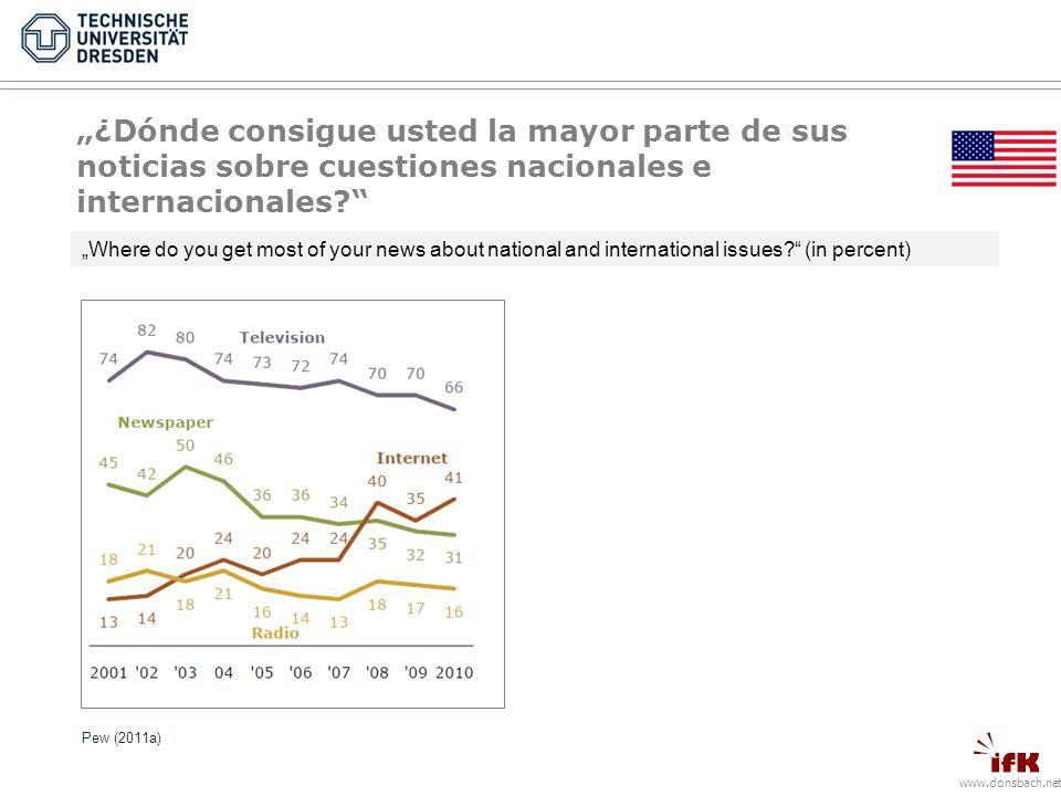 www.donsbach.net Pew (2011a) 18-29 Years ¿Dónde consigue usted la mayor parte de sus noticias sobre cuestiones nacionales e internacionales.