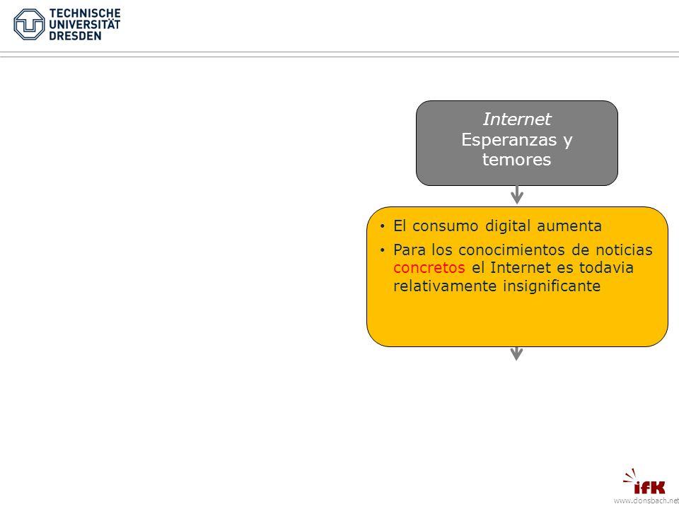 www.donsbach.net Internet Esperanzas y temores El consumo digital aumenta Para los conocimientos de noticias concretos el Internet es todavia relativamente insignificante