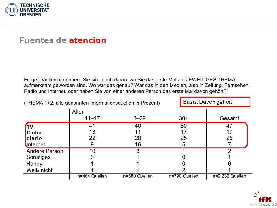 www.donsbach.net Fuentes de atencion Basis: Davon gehört TV Radio diario
