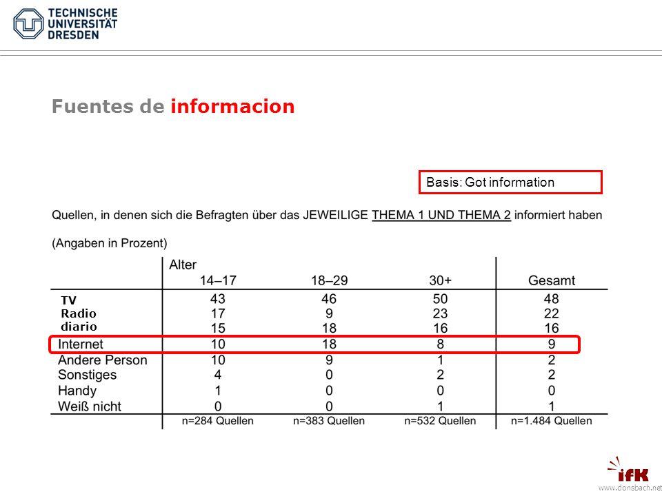 www.donsbach.net Fuentes de informacion Basis: Got information TV Radio diario