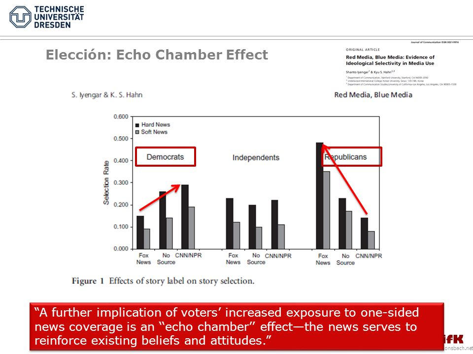 www.donsbach.net A further implication of voters increased exposure to one-sided news coverage is an echo chamber effectthe news serves to reinforce existing beliefs and attitudes.