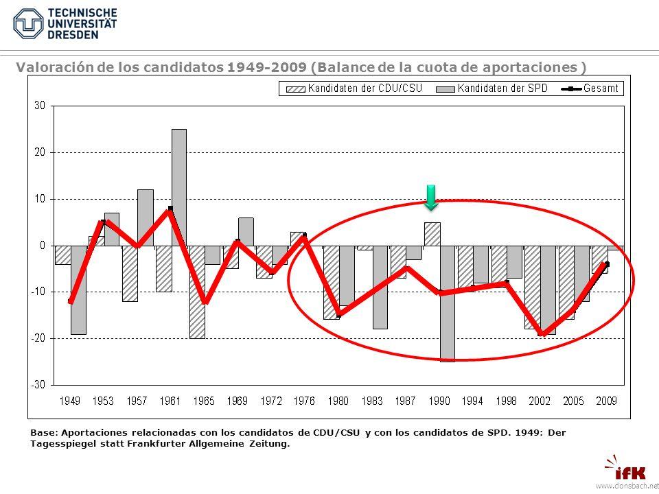 Valoración de los candidatos 1949-2009 (Balance de la cuota de aportaciones ) Base: Aportaciones relacionadas con los candidatos de CDU/CSU y con los candidatos de SPD.