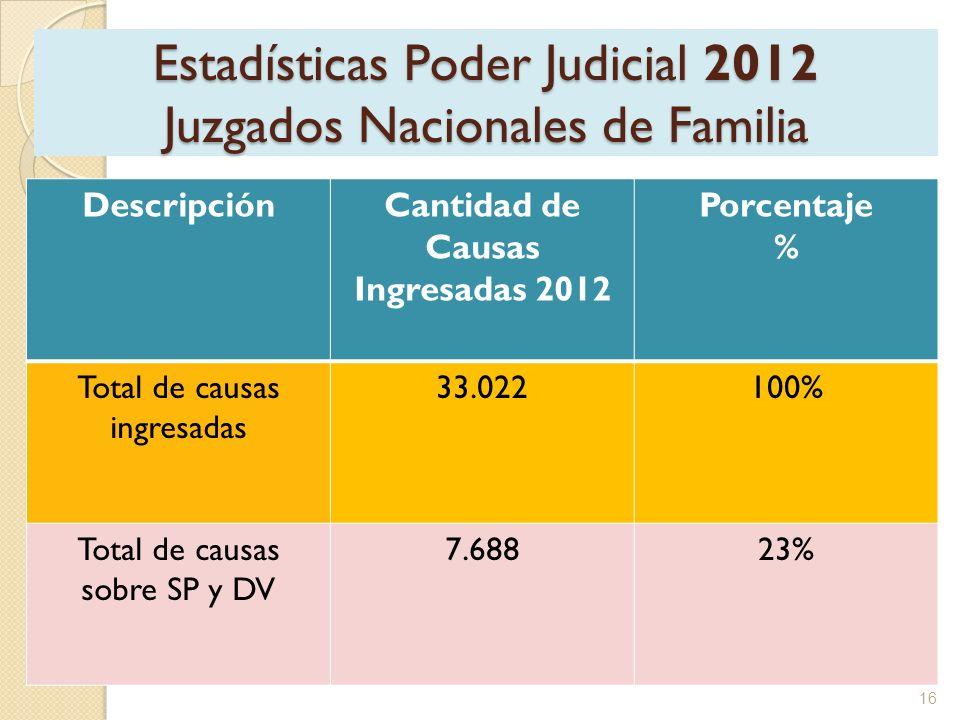 Estadísticas Poder Judicial 2012 Juzgados Nacionales de Familia DescripciónCantidad de Causas Ingresadas 2012 Porcentaje % Total de causas ingresadas