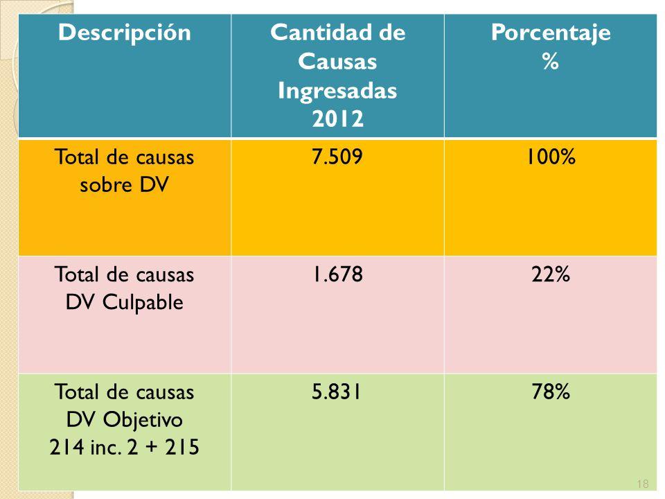 DescripciónCantidad de Causas Ingresadas 2012 Porcentaje % Total de causas sobre DV 7.509100% Total de causas DV Culpable 1.67822% Total de causas DV