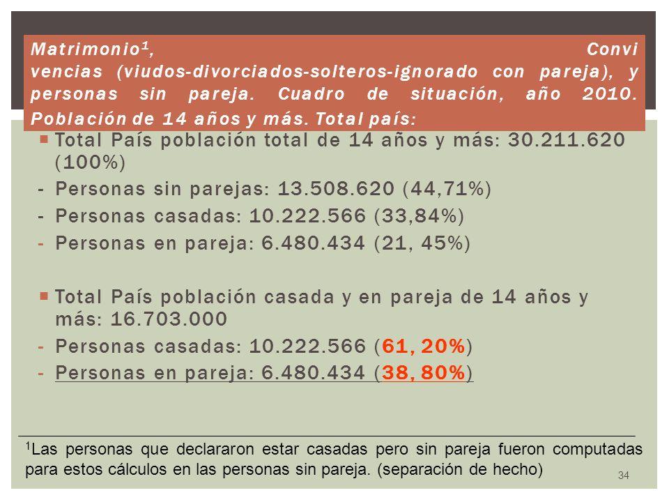 Total País población total de 14 años y más: 30.211.620 (100%) - Personas sin parejas: 13.508.620 (44,71%) - Personas casadas: 10.222.566 (33,84%) -Pe