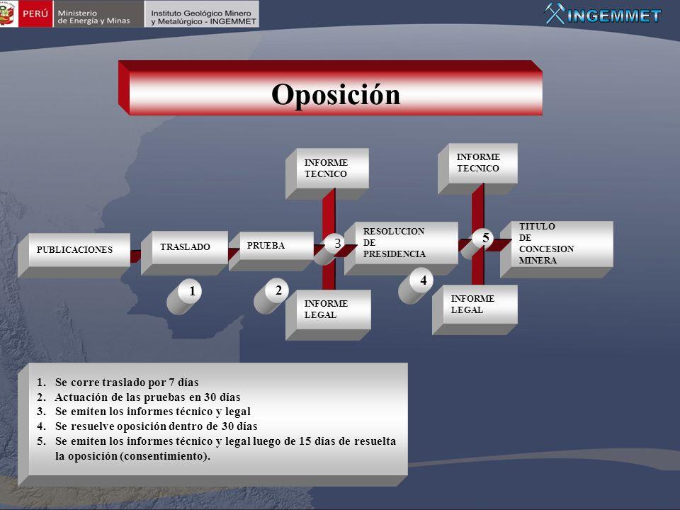 Oposición INFORME TECNICO INFORME TECNICO 1. Se corre traslado por 7 días 2. Actuación de las pruebas en 30 días 3. Se emiten los informes técnico y l