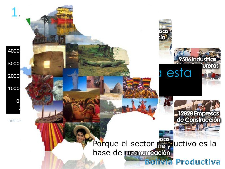 1. Fuerte evolución del sector productivo FUENTE: FUNDEMPRESA DATOS AL MES DE MAYO 2013 ¿Porqué es necesaria esta iniciativa?.