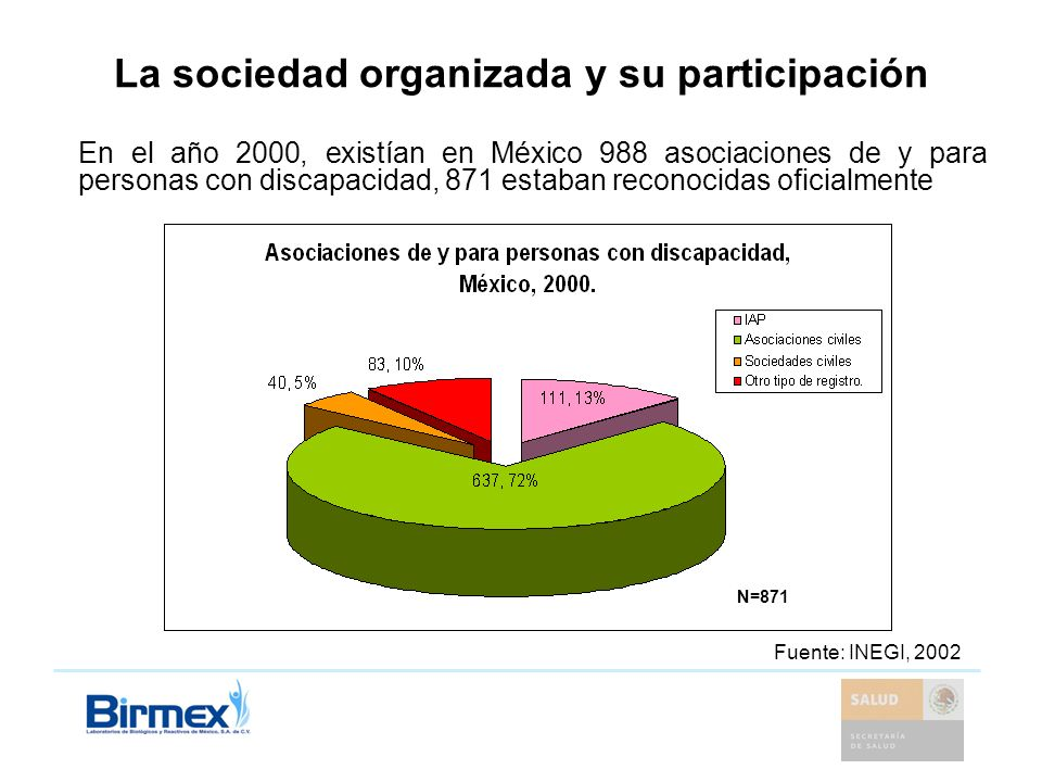 La sociedad organizada y su participación En el año 2000, existían en México 988 asociaciones de y para personas con discapacidad, 871 estaban reconoc