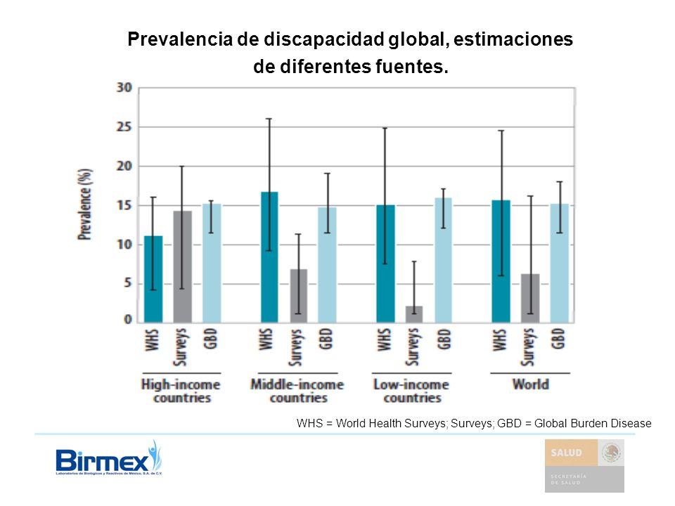 WHS = World Health Surveys; Surveys; GBD = Global Burden Disease Prevalencia de discapacidad global, estimaciones de diferentes fuentes.