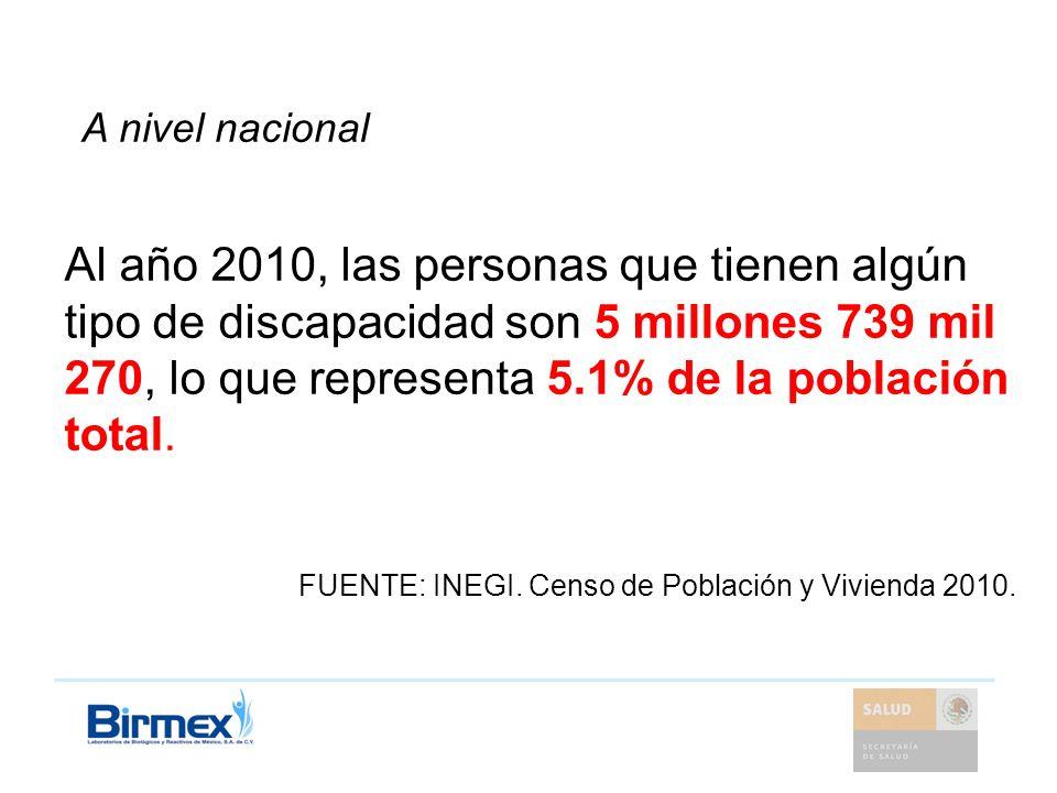 Al año 2010, las personas que tienen algún tipo de discapacidad son 5 millones 739 mil 270, lo que representa 5.1% de la población total. FUENTE: INEG