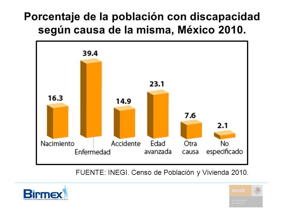 Porcentaje de la población con discapacidad según causa de la misma, México 2010. FUENTE: INEGI. Censo de Población y Vivienda 2010.
