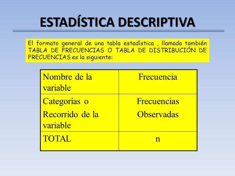 ESTADÍSTICA DESCRIPTIVA El formato general de una tabla estadística, llamada también TABLA DE FRECUENCIAS O TABLA DE DISTRIBUCIÓN DE FRECUENCIAS es la