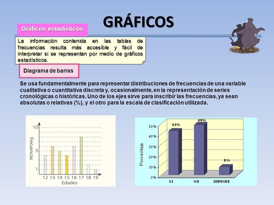 La información contenida en las tablas de frecuencias resulta más accesible y fácil de interpretar si se representan por medio de gráficos estadístico