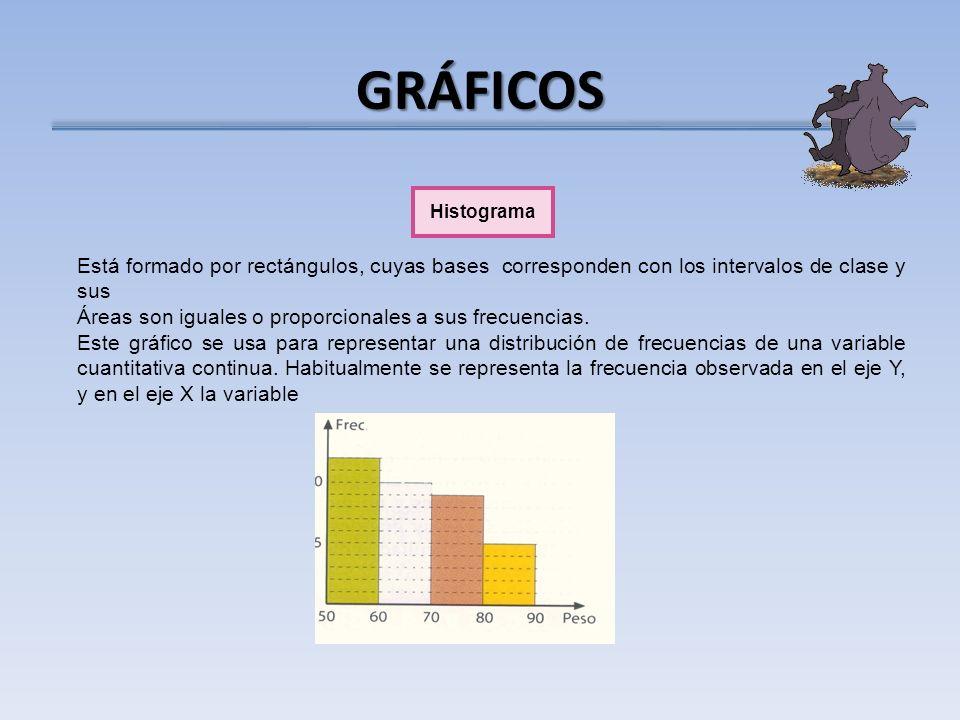 GRÁFICOS Histograma Está formado por rectángulos, cuyas bases corresponden con los intervalos de clase y sus Áreas son iguales o proporcionales a sus